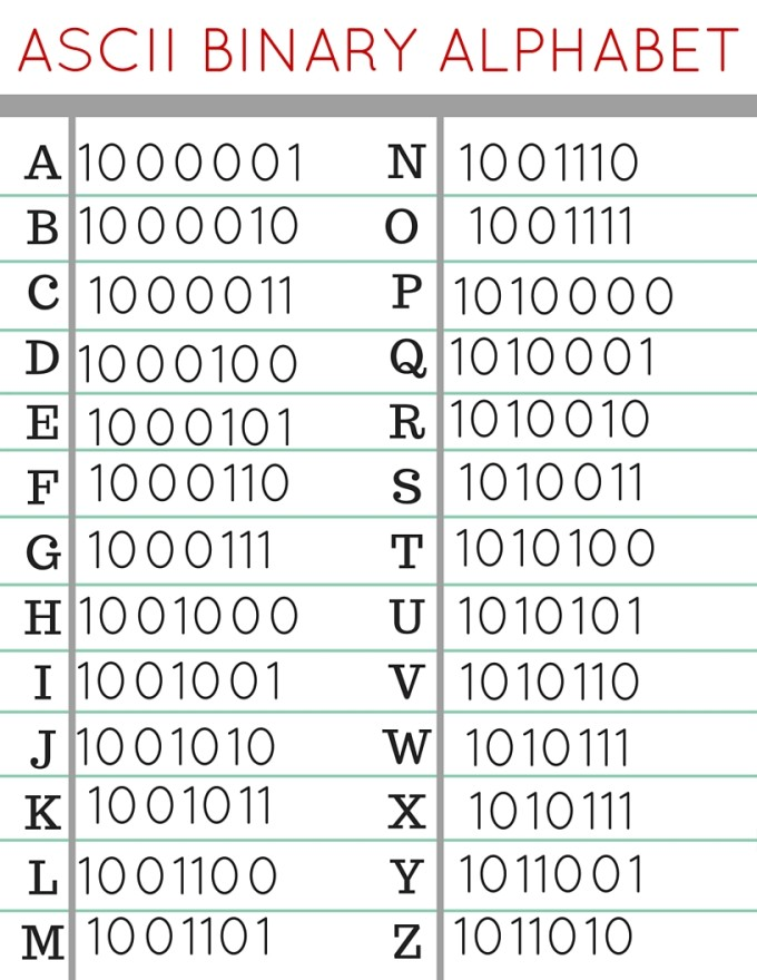 Convert Number To Letter.Kids Codes And Computer